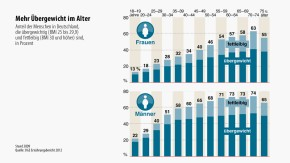Infografik / Mehr Übergewicht im Alter
