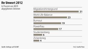 Infografik / Umfrage / Ihr Unwort des Jahres 2012