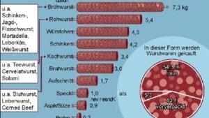 Zu viel Fleisch in deutschen Pfannen