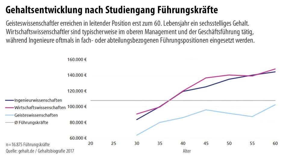 Brief Und Verbundzusteller Gehalt : Bilderstrecke zu studium vs ausbildung ab wann gleicht