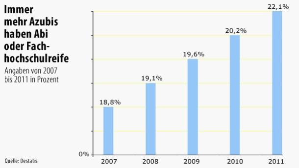 Infografik / Immer mehr Azubis haben Abi oder Fachhochschulreife