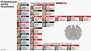 Infografik / Die Bundeskanzler und ihre Herausforderer