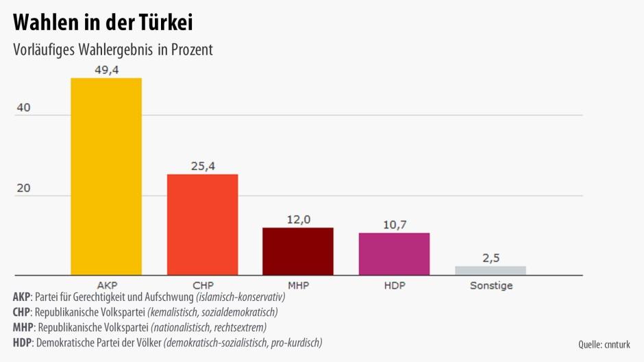 Wahlen Türkei Ergebnis