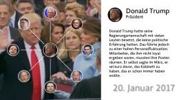 Trumps Drehtür