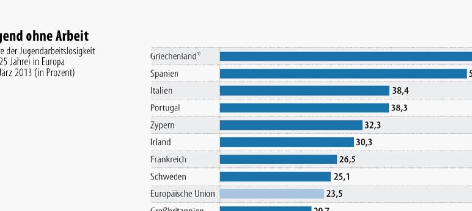 Jugendarbeitslosigkeit in der EU: Gar keine Arbeit ist auch keine ...