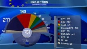 EVP wird stärkste Kraft im Europaparlament