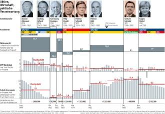 Reagiert die Börse auf die Regierung?