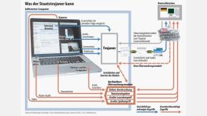 Infografik / Was der Staatstrojaner kann
