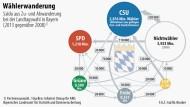 Die CSU konnte 320.000 Stimmen aus der Gruppe der Nichtwähler hinzugewinnen und 120.000 vom bisherigen Koalitionspartner FDP
