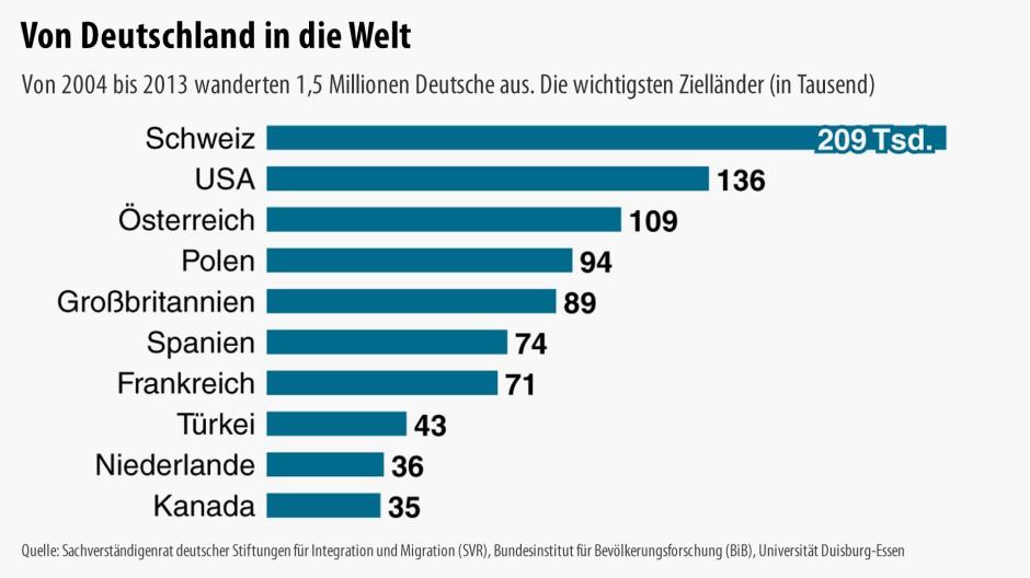 Auswanderung Deutschland