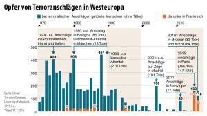 Jahrzehnte des Terrors