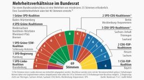 Infografik / Mehrheitsverhältnisse im Bundesrat