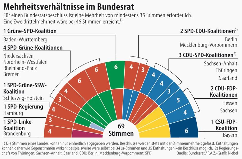 Regierung Bundesländer