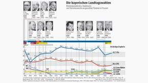 Infografik / Die bayerischen Landtagswahlen / Vorläufiges Ergebnis