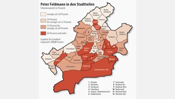 Feldmann punktet vor allem in grünen Stadtteilen
