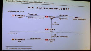 Diagram is projected on screen during presentation of DFB independent report into 2006 World Cup and scandal involving payment to FIFA