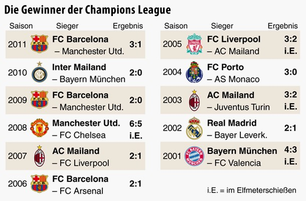 die letzten champions league sieger