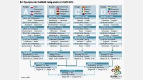 Em.Spielplan Deutschland