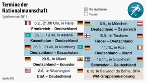 Infografik / WM / Termine der Nationalmannschaft