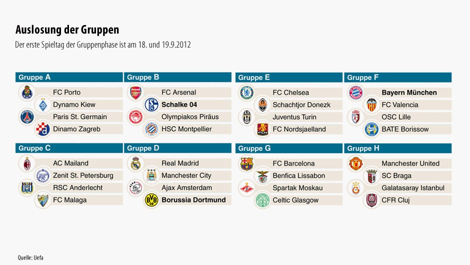 gruppen der champions league