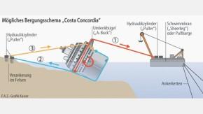 Infografik / Costa Concordia / Mögliches Bergungsschema