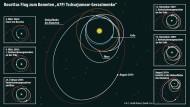Rosettas Flug zum Kometen