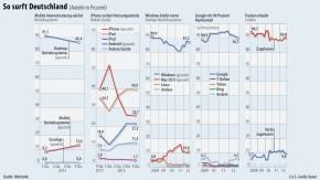 Infografik / Internet / So surft Deutschland