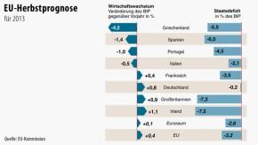 Infografik / EU-Herbstprognose