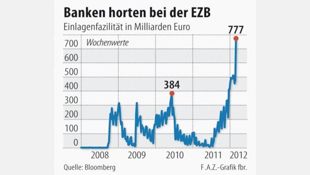 Banken horten 777 Milliarden Euro bei der EZB