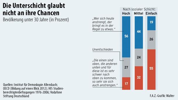 Klassengesellschaft Deutschland