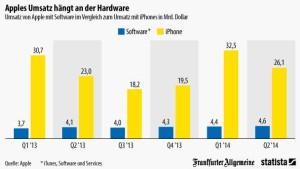 Apples Umsatz hängt an der Hardware