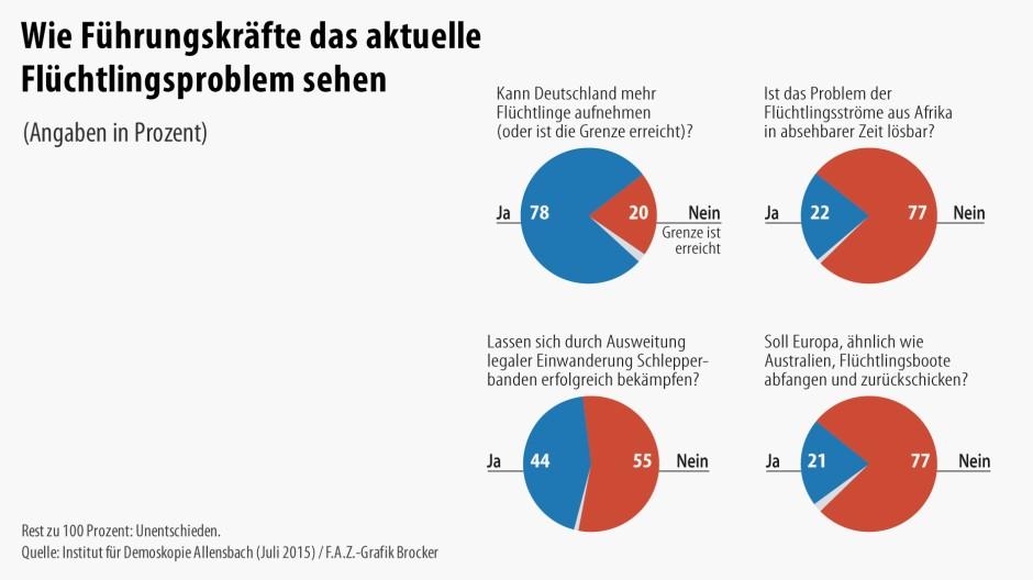 f a z elite panel deutschland kann mehr fl chtlinge nehmen wirtschaftspolitik faz. Black Bedroom Furniture Sets. Home Design Ideas