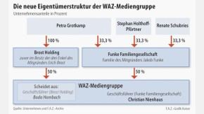 Infografik / WAZ-Mediengruppe / Eigentümerstruktur