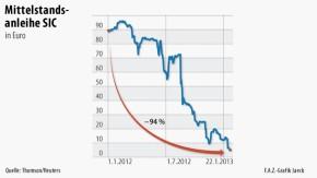 Infografik / Mittelstandsanleihe SIC