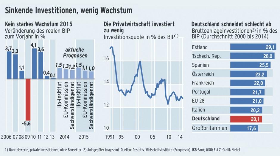 Bilderstrecke zu fehlende investitionen privater firmen for Design firmen deutschland
