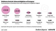 Was Instagrammer in Deutschland lieben