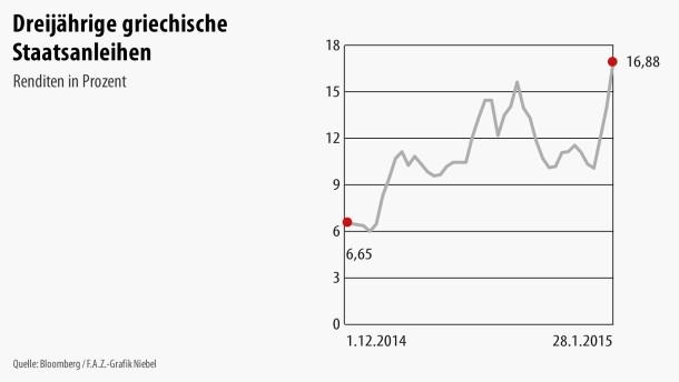 Infografik / Dreijährige griechische Staatsanleihen