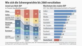 Infografik / OECD-Prognose / Wie sich die Schwergewichte bis 2060 verschieben