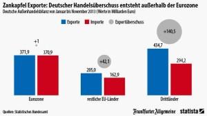 Deutschland hat keinen Exportüberschuss im Euro