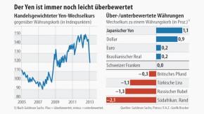 Infografik / Der Yen ist immer noch leicht überbewertet