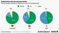 Android beherrscht Deutschlands Handys