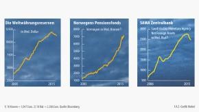Infografik / Charts / Währungsreserven