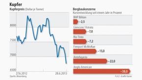 Infografik / Kupferpreis / Kursentwicklung der Bergbaukonzerne