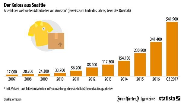 So viele Menschen arbeiten für Amazon