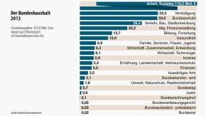 Infografik / Der Bundeshaushalt 2013