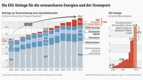 Infografik / Die EEG-Umlage für die erneuerbaren Energien und der Strompreis