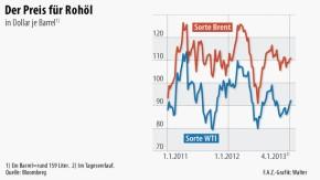 Infografik / Der Preis für Rohöl