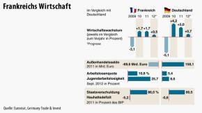 Infografik / Frankreichs Wirtschaft