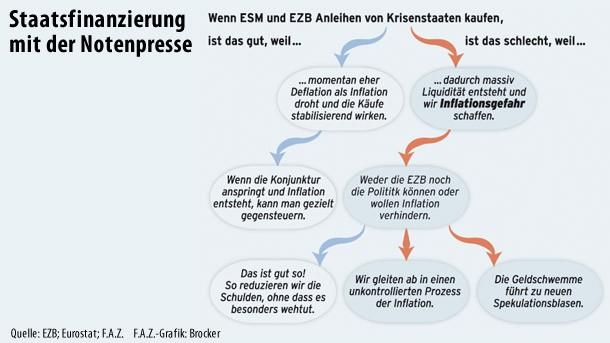 Droht Inflation? Der Entscheidungsbaum zeigt, wie die Diskussion läuft. Er wird größer beim Klick auf das Bild.
