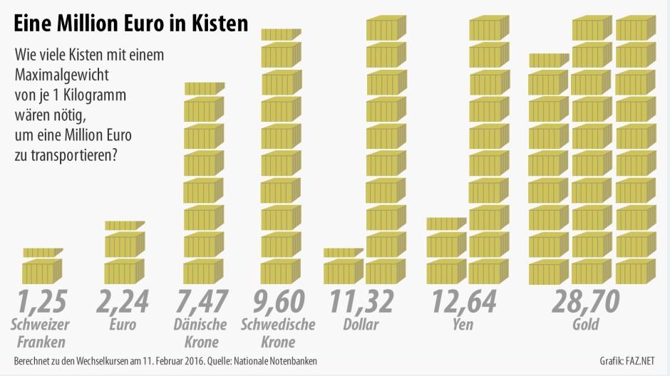 Infografik / Bargeld Kisten